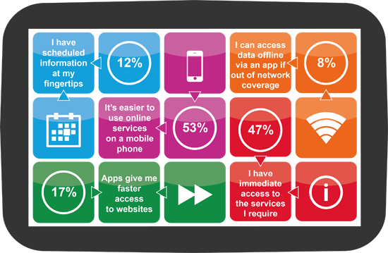Figure 4 Benefits of using mobile apps png