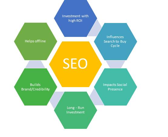 Search Engine Optimzation